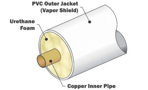 Vacuum Jacketed Piping - Technifab Products, Inc